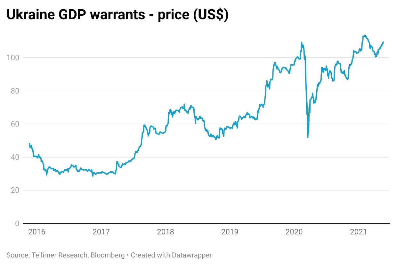 Ukraine GDP warrants - price (US$)