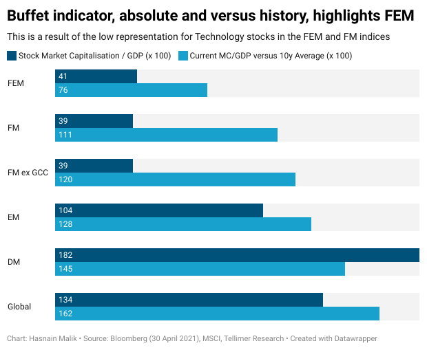 Buffet indicator, absolute and versus history, highlights FEM