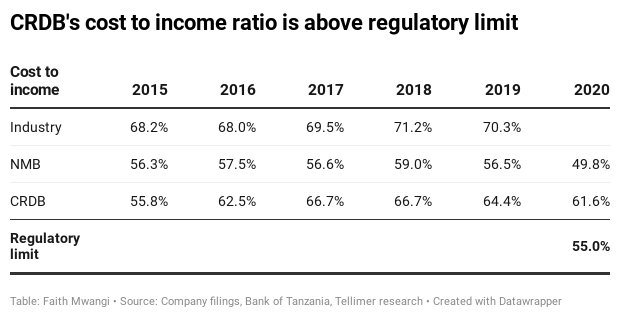 CRDB's cost to income ratio is above regulatory limit