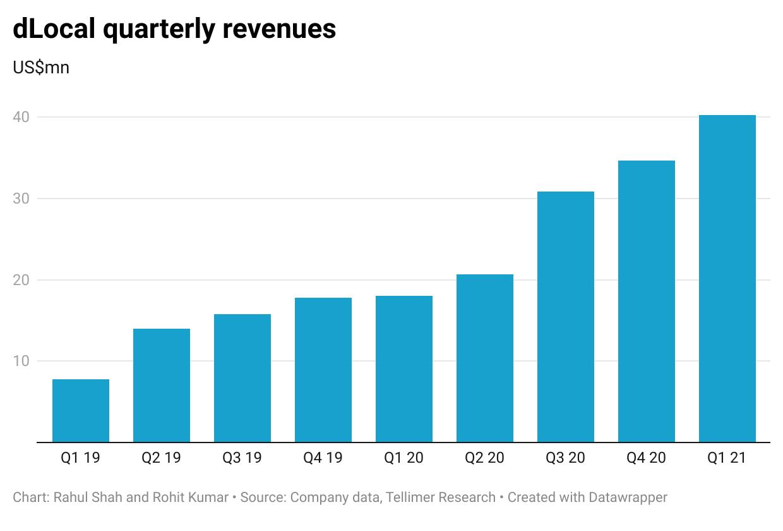 dLocal quarterly revenues