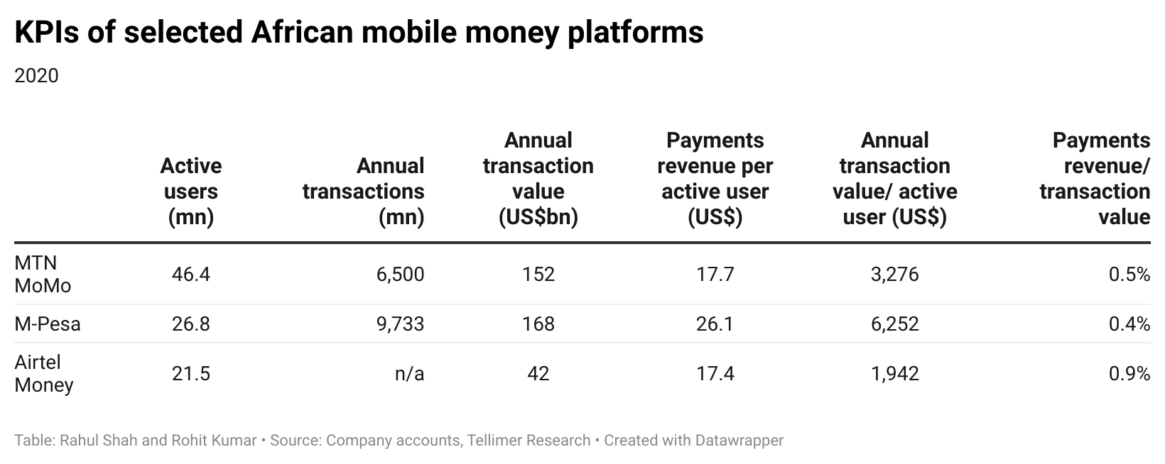 KPIs of selected African mobile money platforms