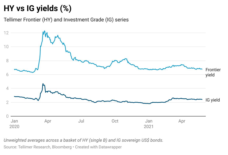HY vs IG yields (%)