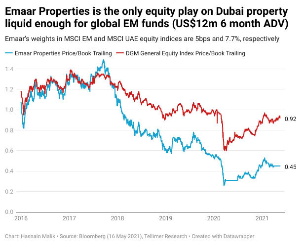 Emaar Properties is the only equity play on Dubai property liquid enough for global EM funds (US$12m 6 month ADV)
