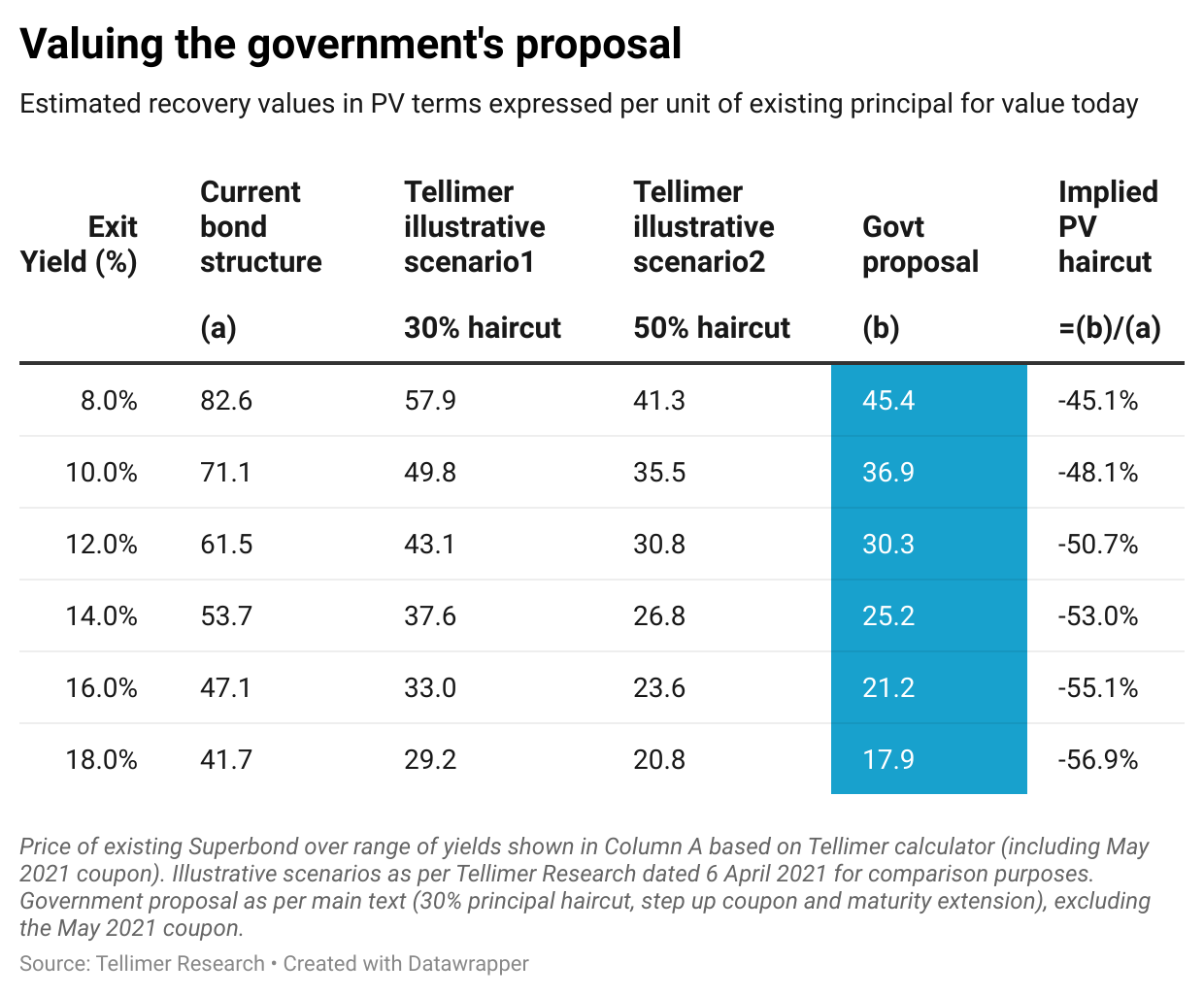 Valuing the government's proposal