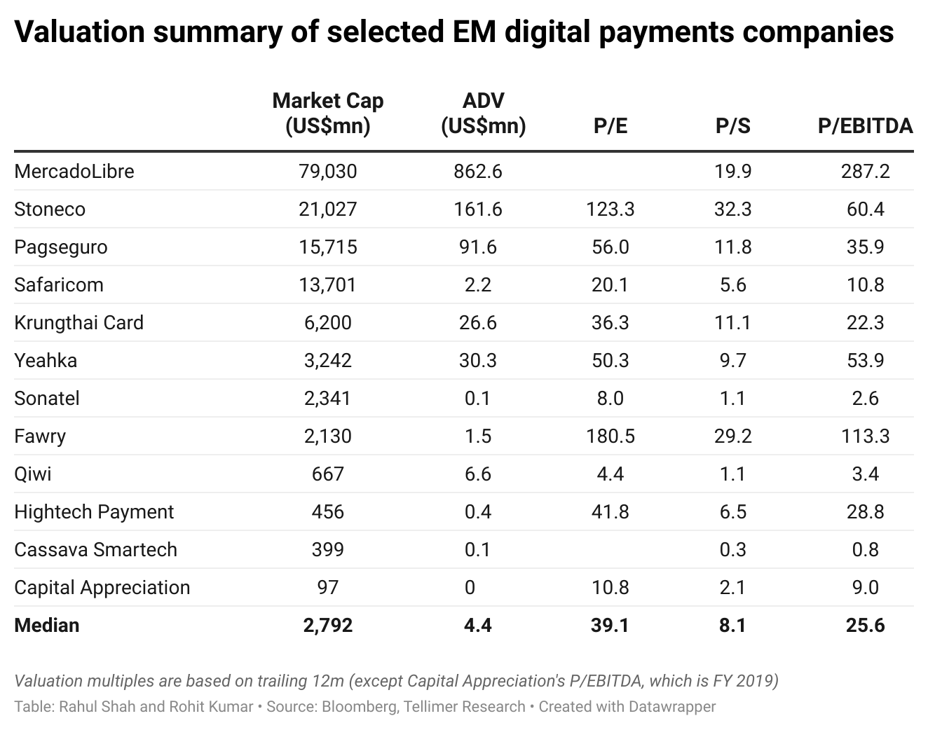 Valuation summary of selected EM digital payments companies