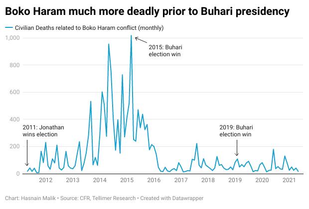 Boko Haram much more deadly prior to Buhari presidency
