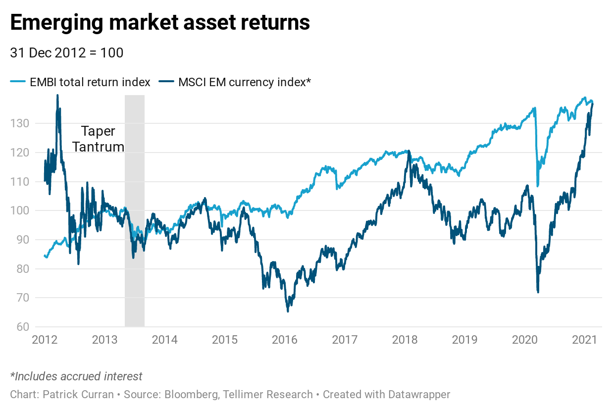 Emerging market asset returns