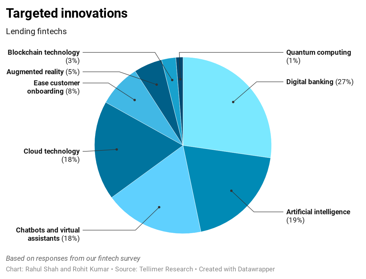 Targeted innovations