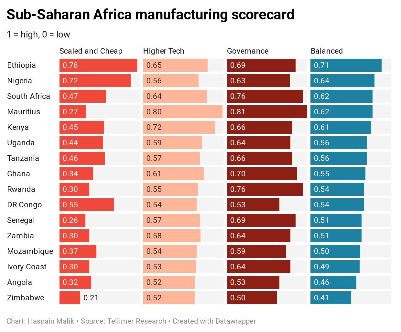 Sub-Saharan Africa regional manufacturing scorecard
