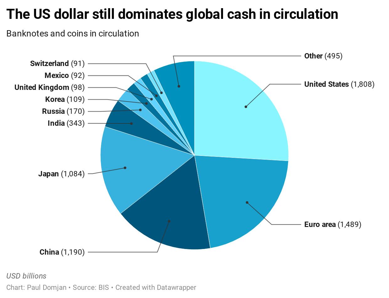 The US dollar still dominates global cash in circulation