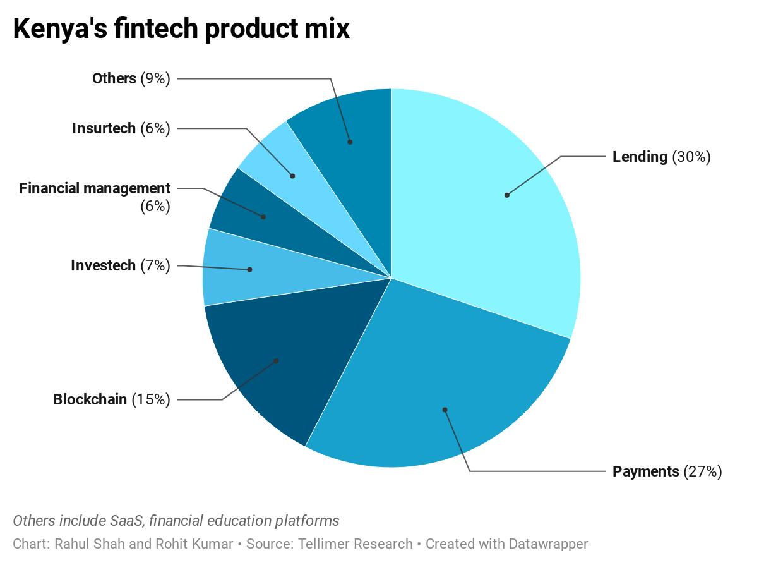 Kenya's fintech product mix