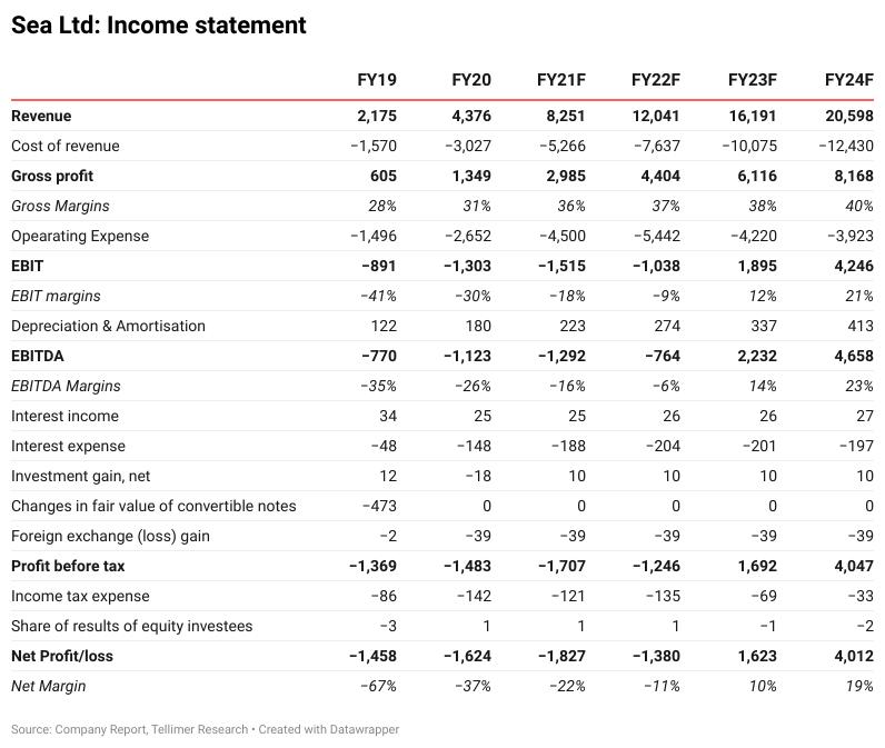 Sea Ltd: Income statement