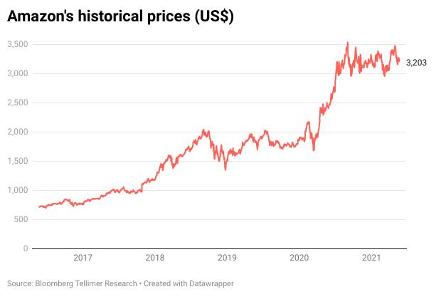 Amazon's historical prices (US$)