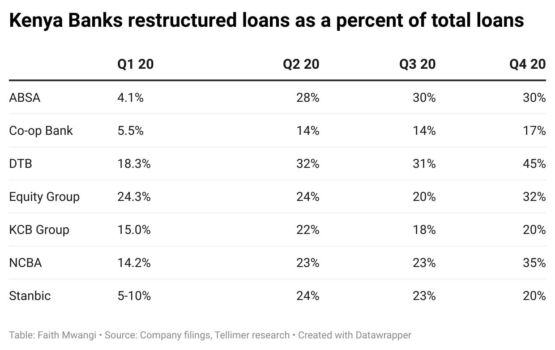 Kenya Banks restructured loans