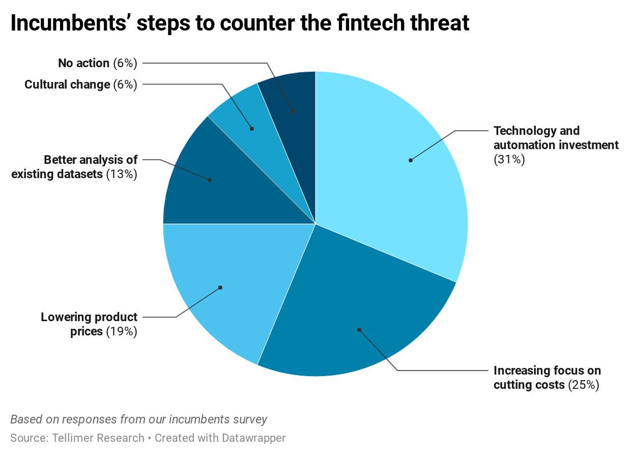 Incumbents' steps to counter the fintech threat