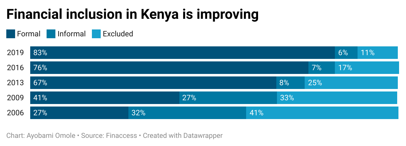 Financial inclusion in Kenya is improving