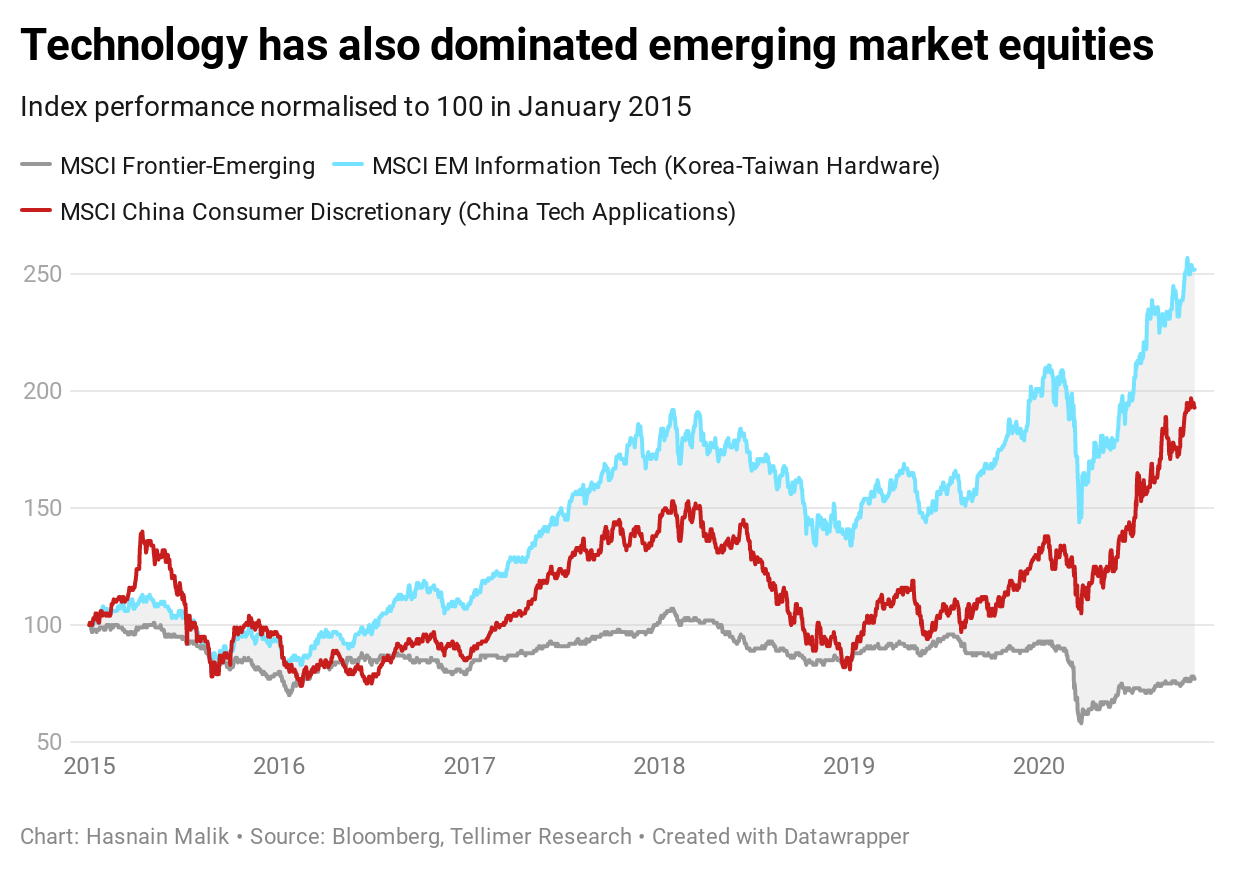 Technology has also dominated emerging market equities