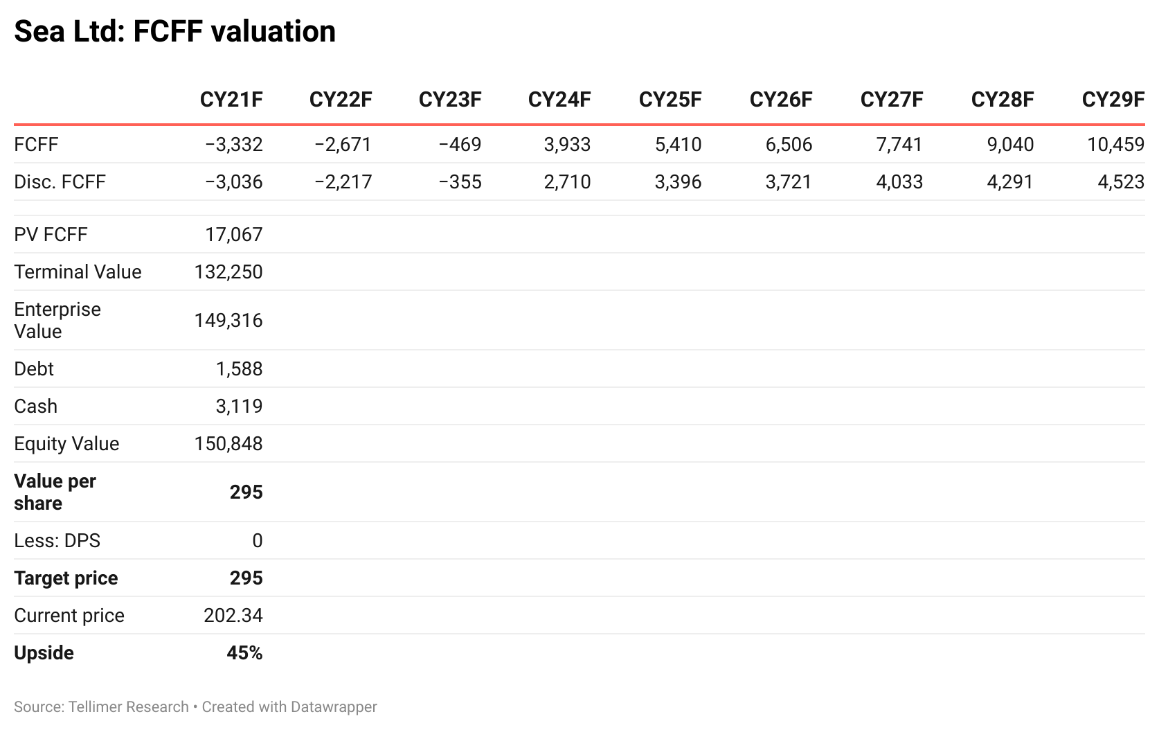 Sea Ltd: FCFF valuation