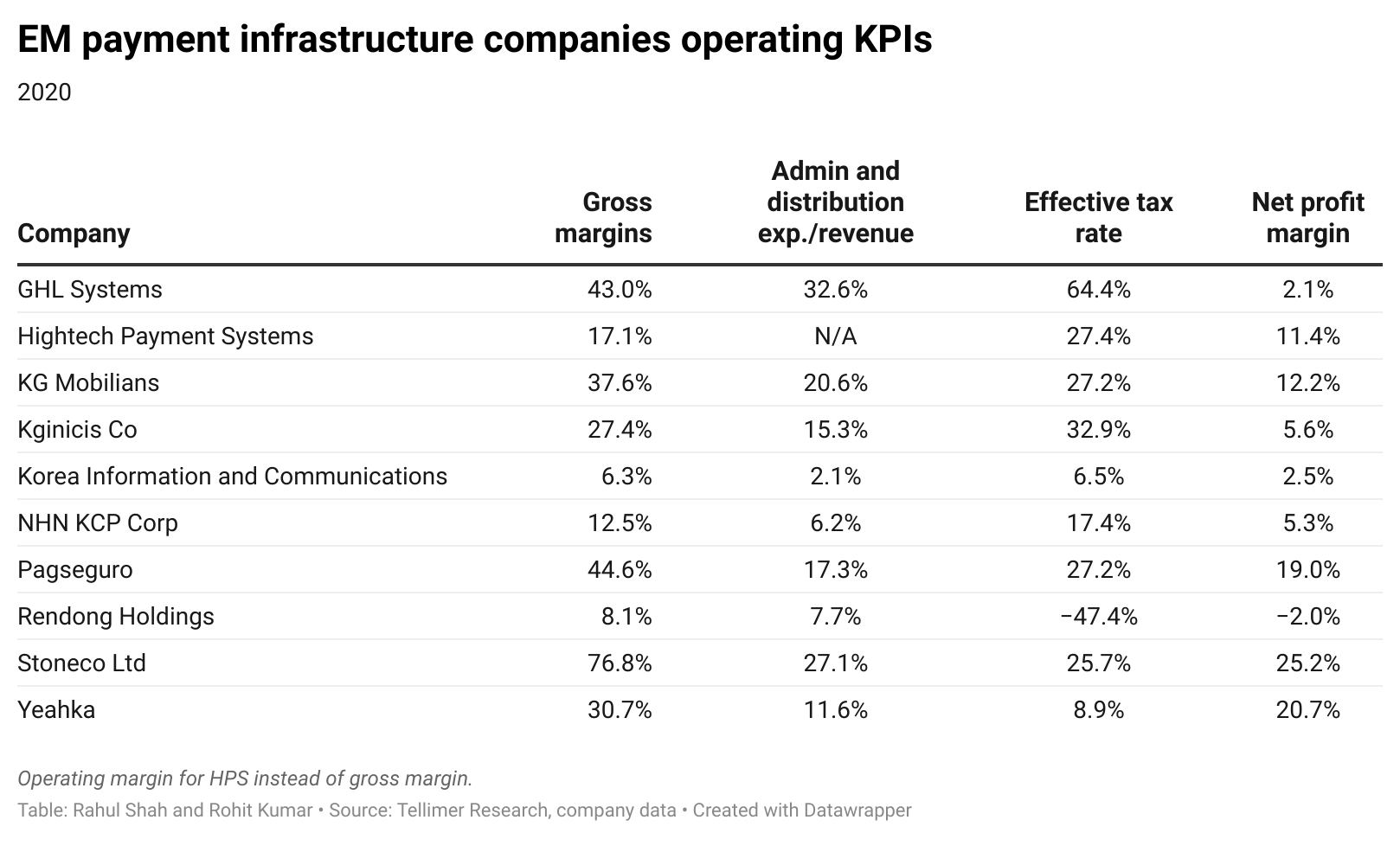 EM payment infrastructure companies operating KPIs