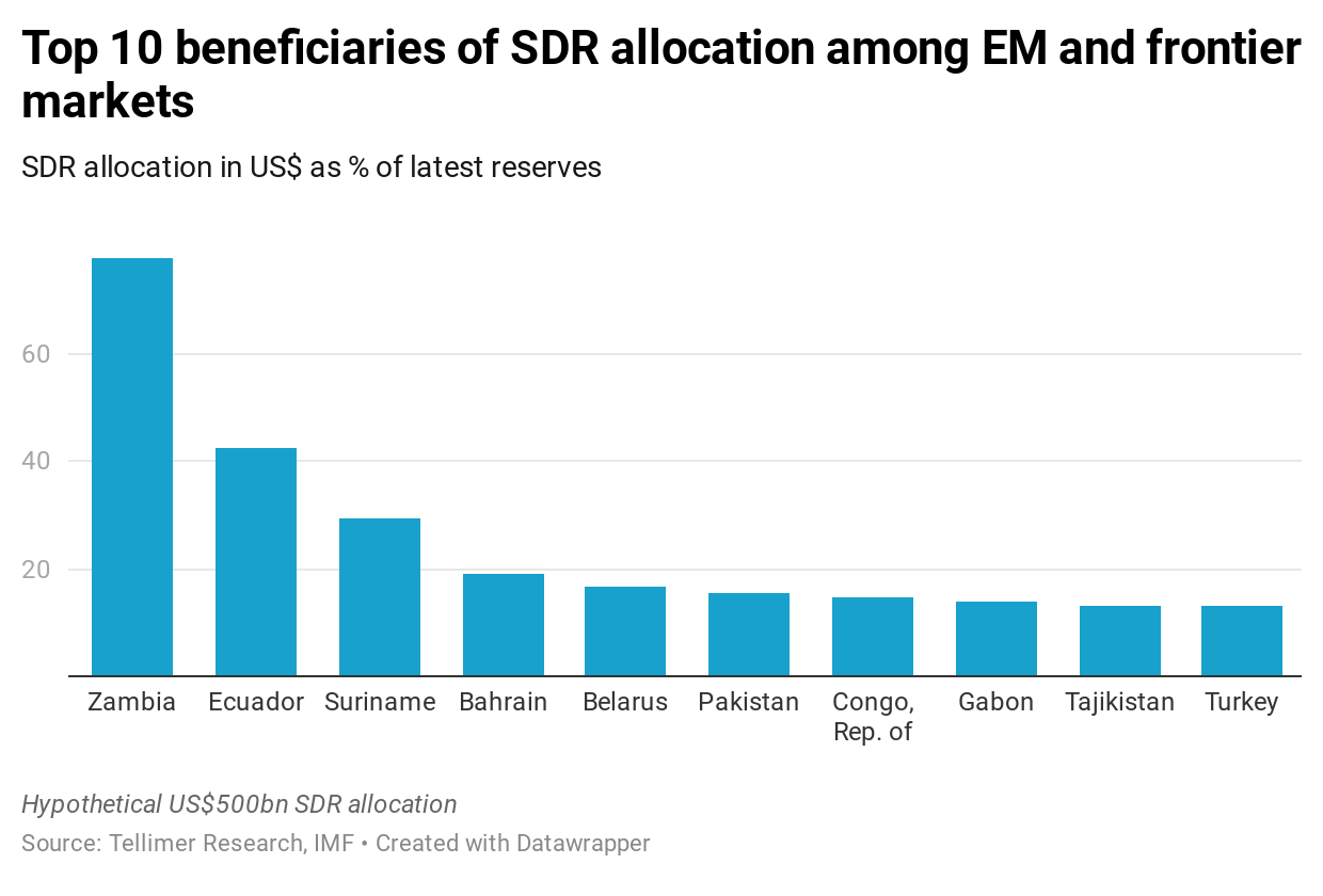 Top 10 beneficiaries of SDR allocation among EM and frontier markets