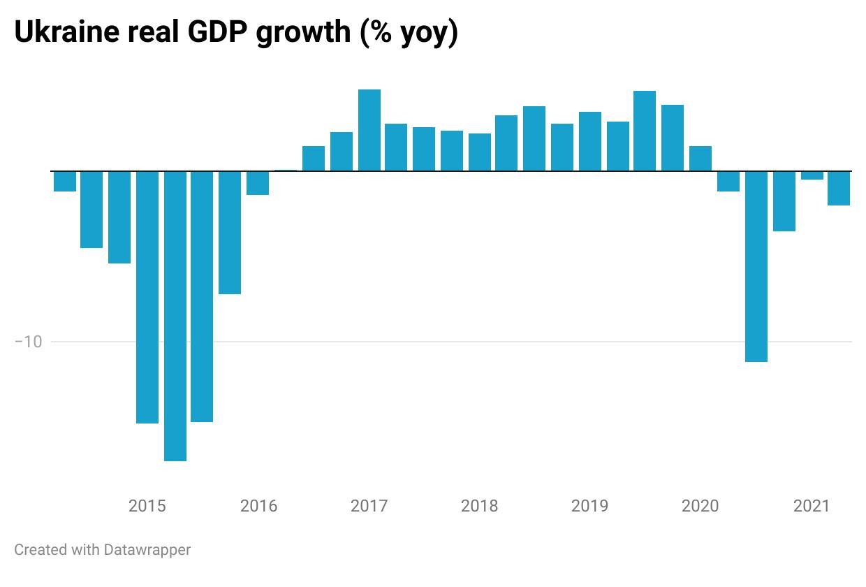 Ukraine real GDP growth (% yoy)