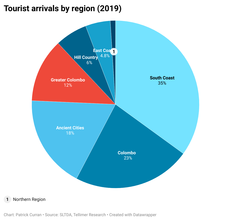 Tourist arrivals by region