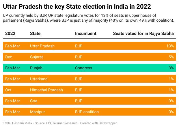 Uttar Pradesh the key State election in India in 2022