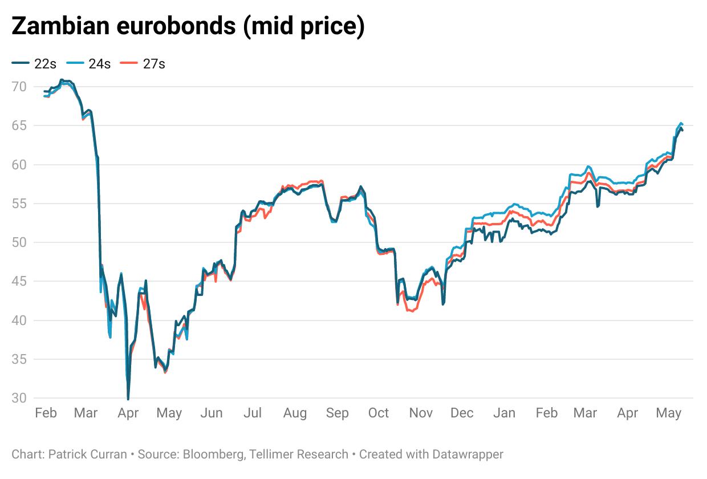Zambian eurobonds