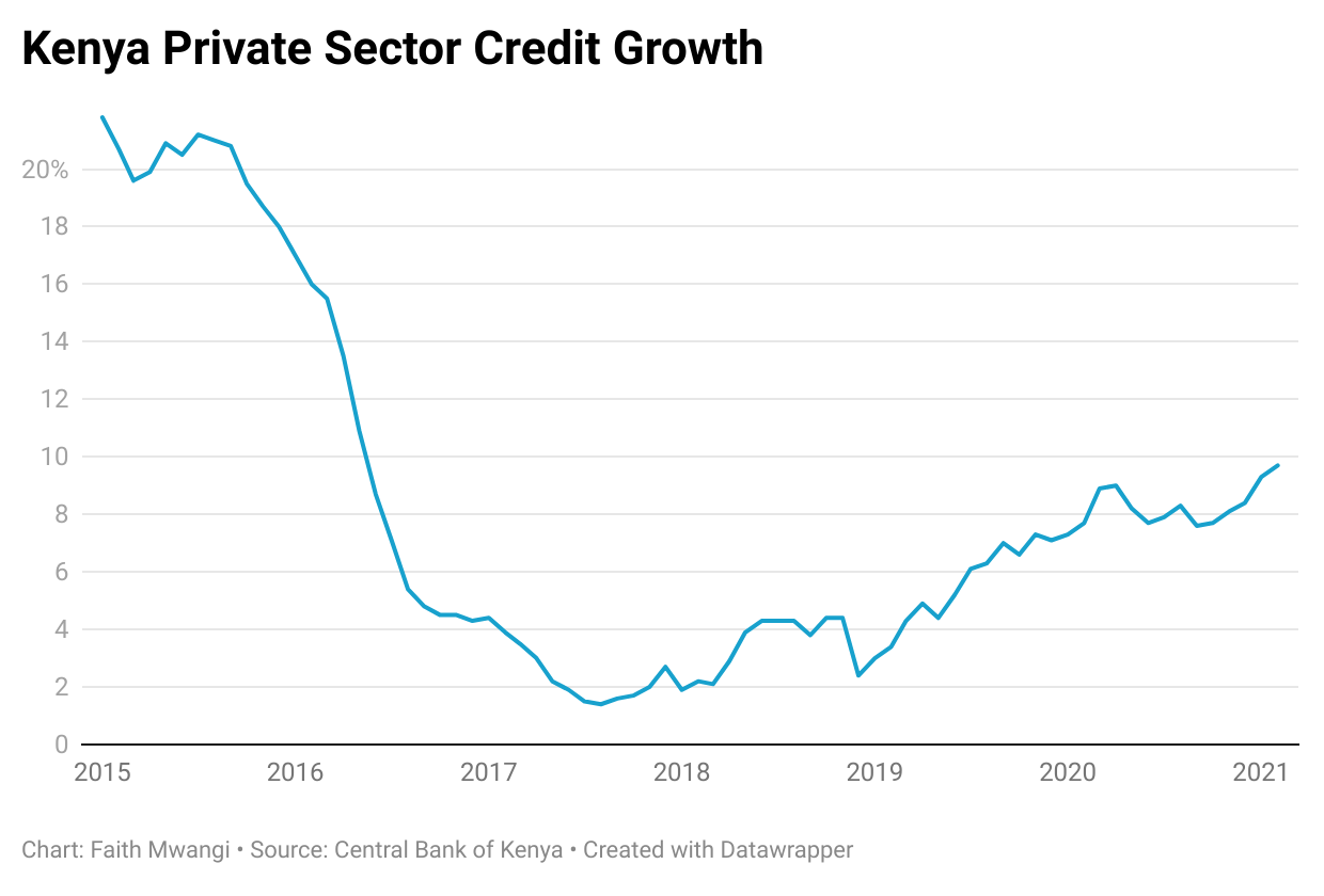 Kenya private sector credit growth