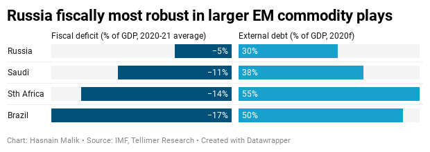 Russia fiscally most robust in larger EM commodity plays