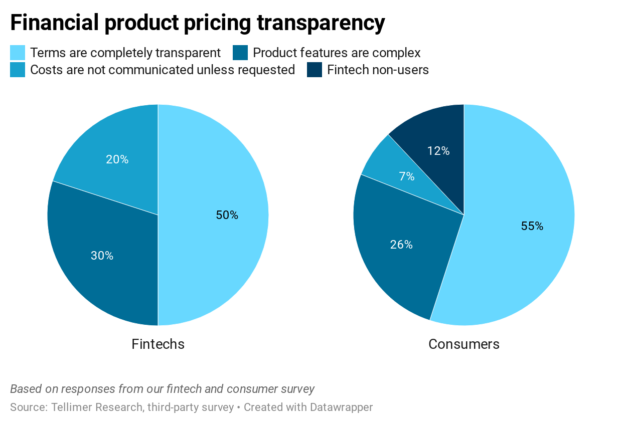 Financial product pricing transparency