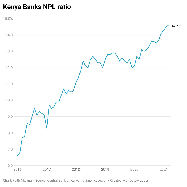 Kenya Banks NPL ratio
