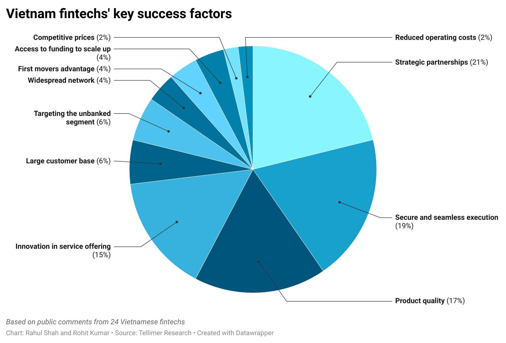 Vietnam fintechs' key success factors