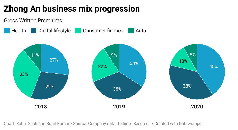 Zhong An business mix progression