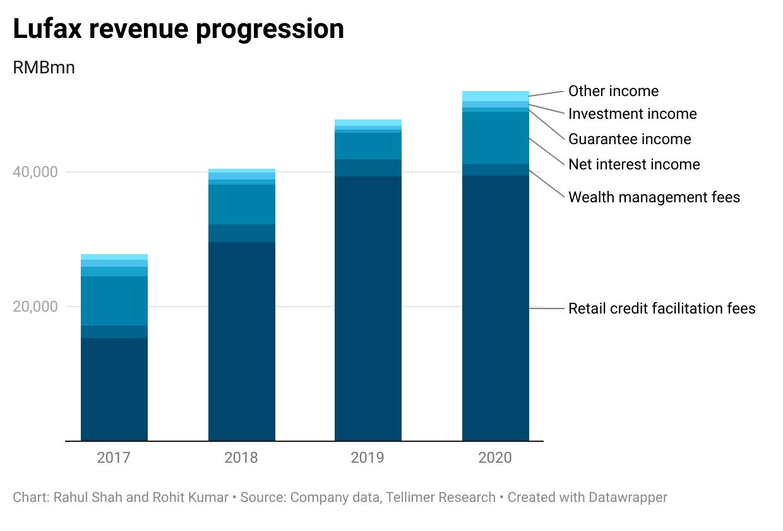 Lufax revenue progression