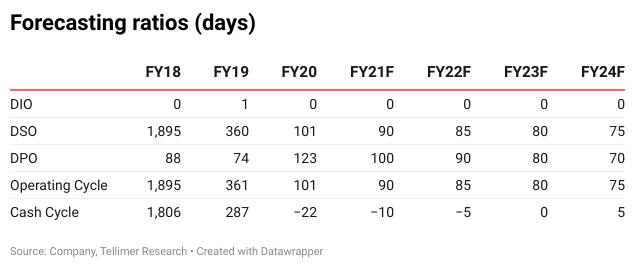 Forecasting ratios (days)