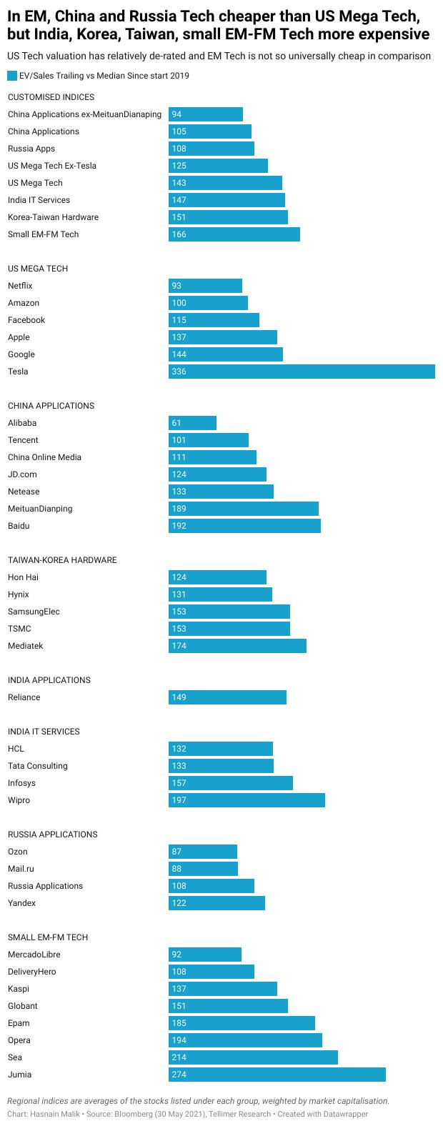 In EM, China and Russia Tech cheaper than US Mega Tech, but India, Korea, Taiwan, small EM-FM Tech more expensive