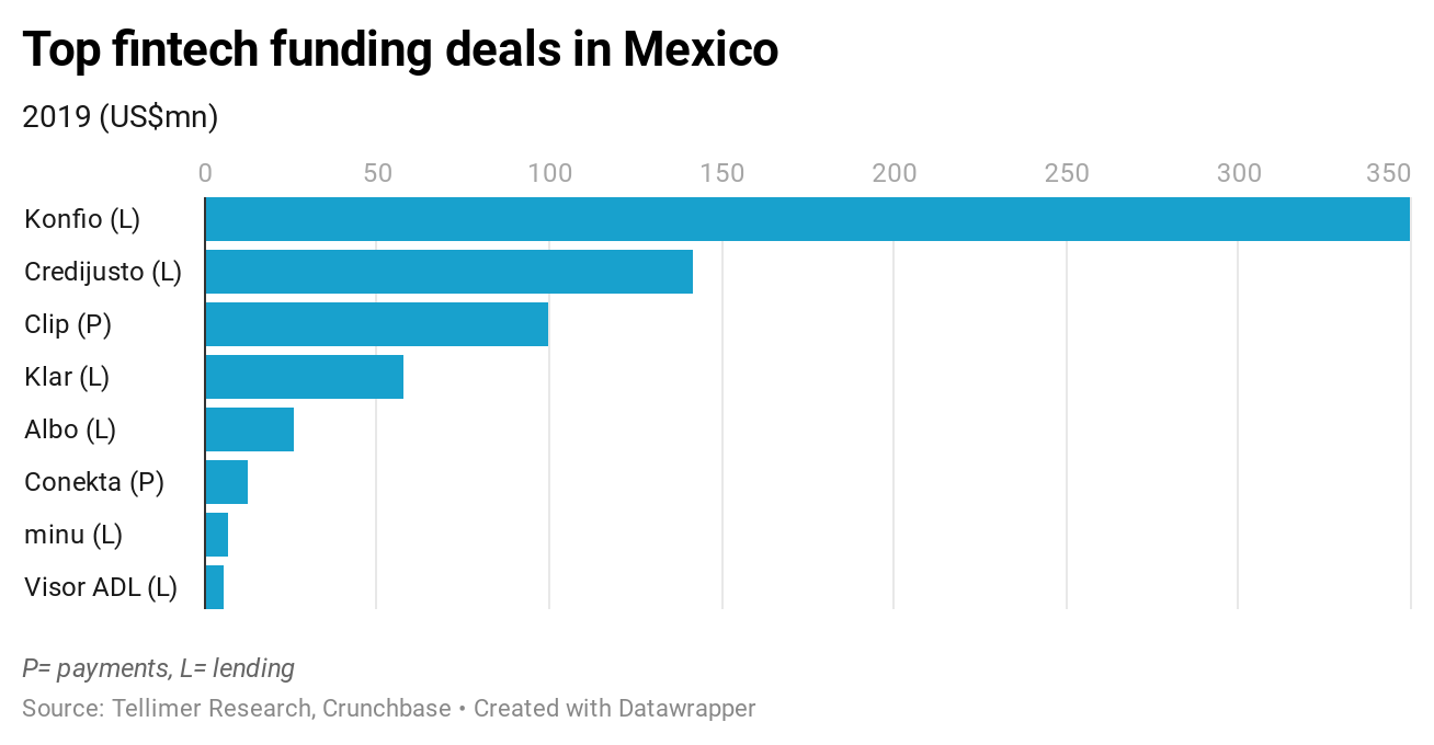 Top fintech funding deals in Mexico