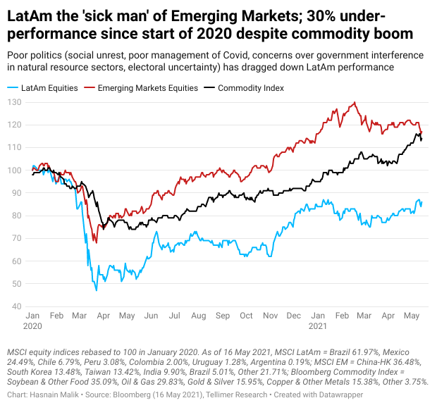 LatAm the 'sick man' of Emerging Markets; 30% under- performance since start of 2020 despite commodity boom