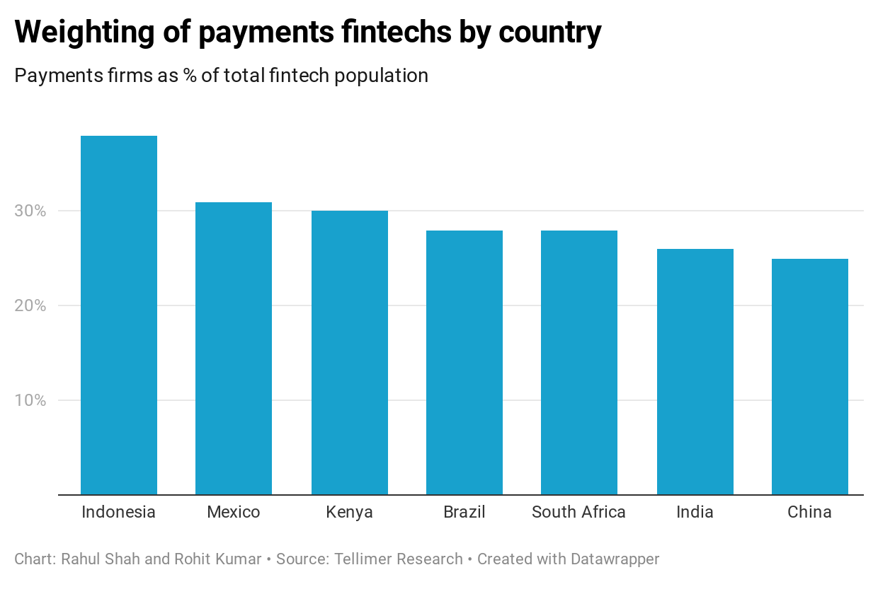 Weighting of payments fintechs by country