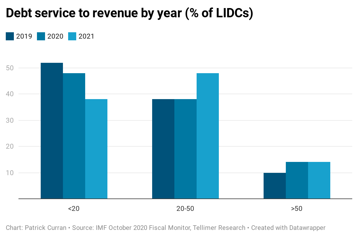 Debt service to revenue by year