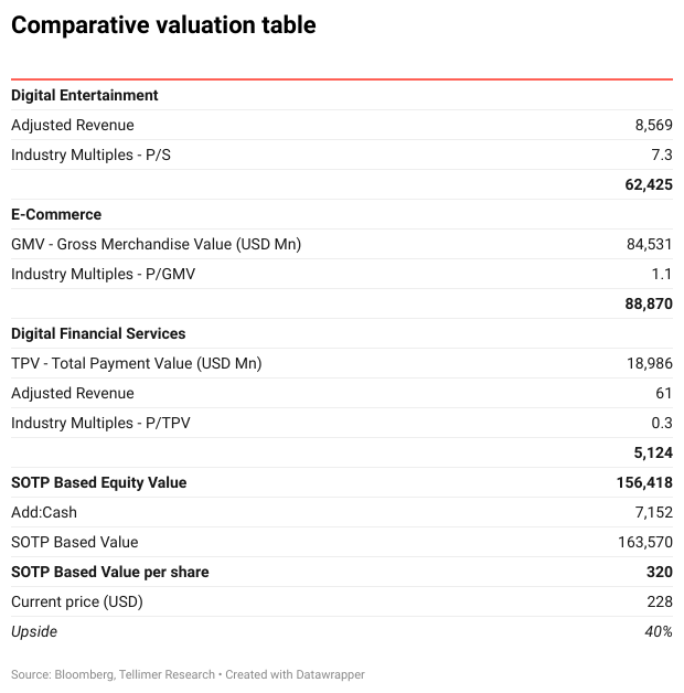 Comparative valuation table