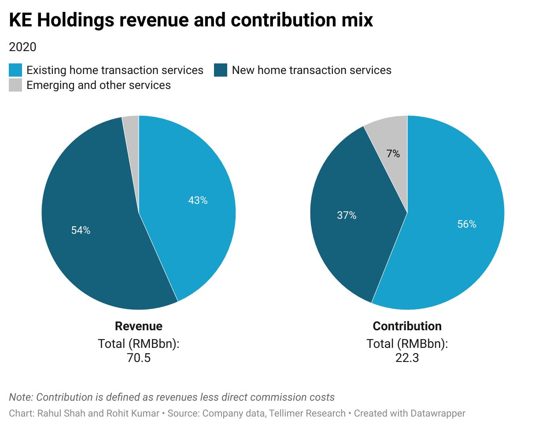 KE Holdings revenue and contribution mix