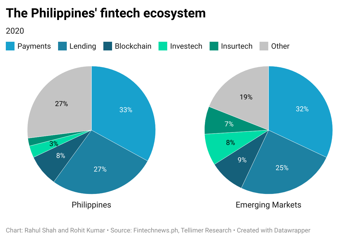 The Philippines' fintech ecosystem