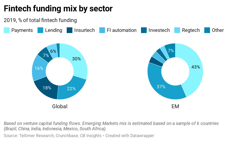 Fintech funding mix by sector