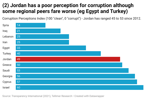 Jordan has a poor perception for corruption although some regional peers fare worse (eg Egypt and Turkey)