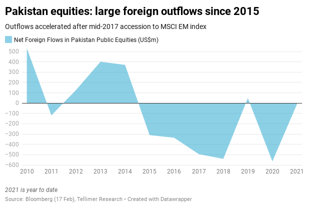 Pakistan equities: large foreign outflows since 2015