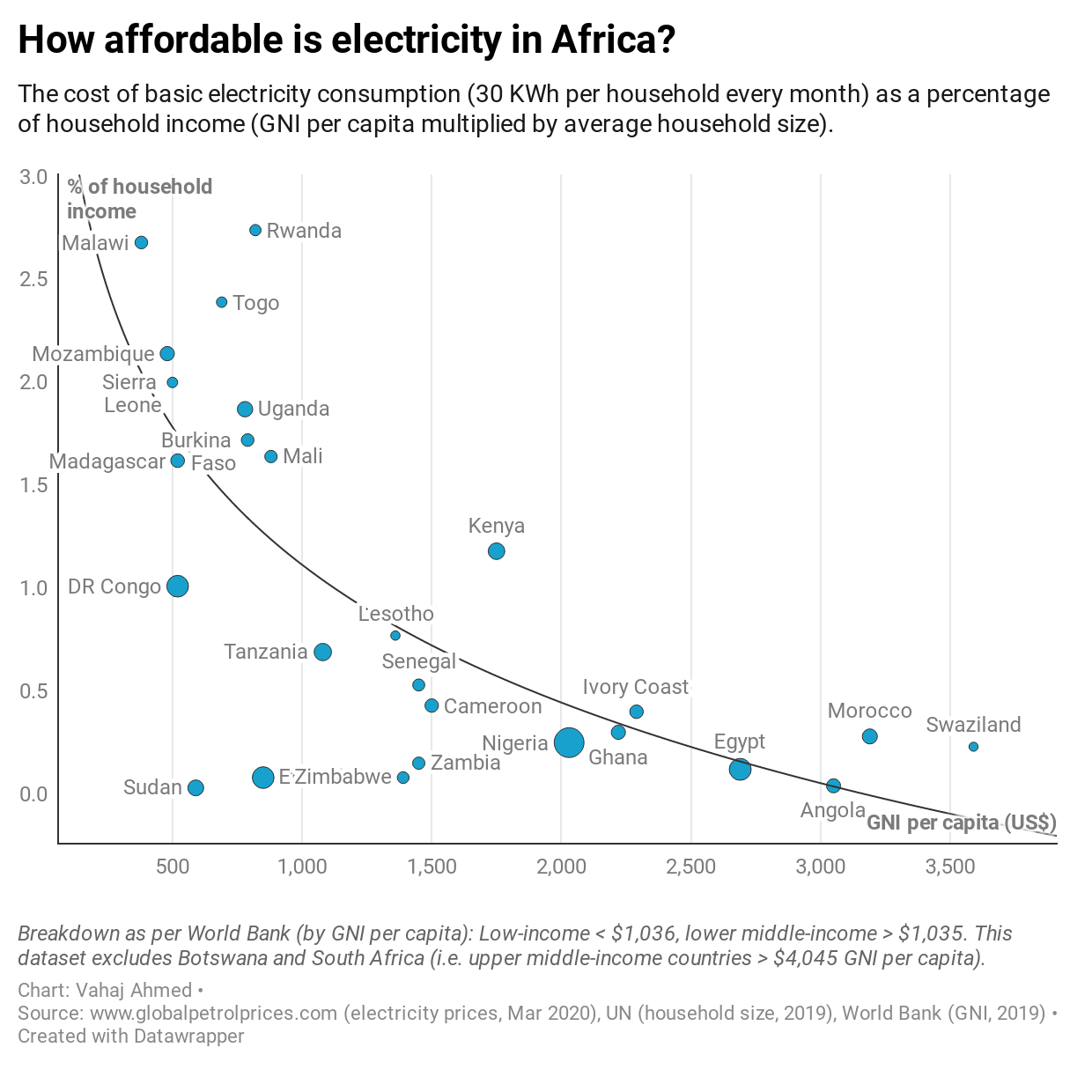 How affordable is electricity in Africa?