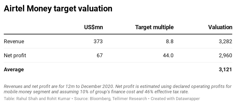 Airtel Money target valuation