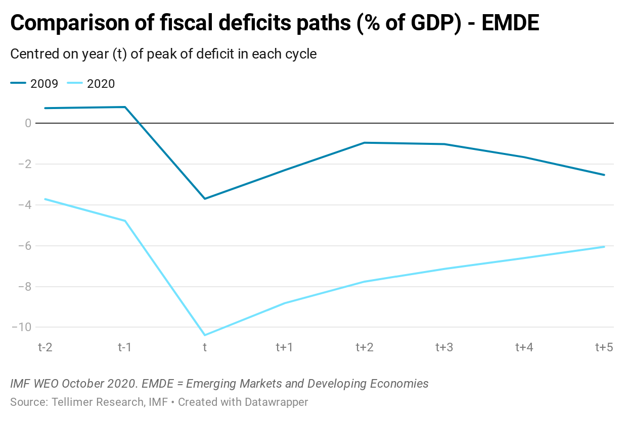 Comparison of fiscal deficits paths (% of GDP) - EMDE